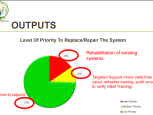 Output visualisation Asset Registry Assessment Tool