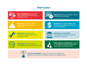 WASH systems building blocks